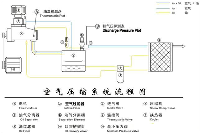 1,空压机系统流程图